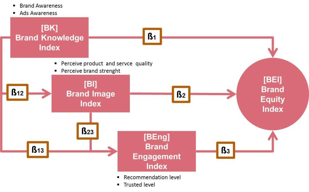 A New Brand Equity Measurement: From Knowledge To Engagement