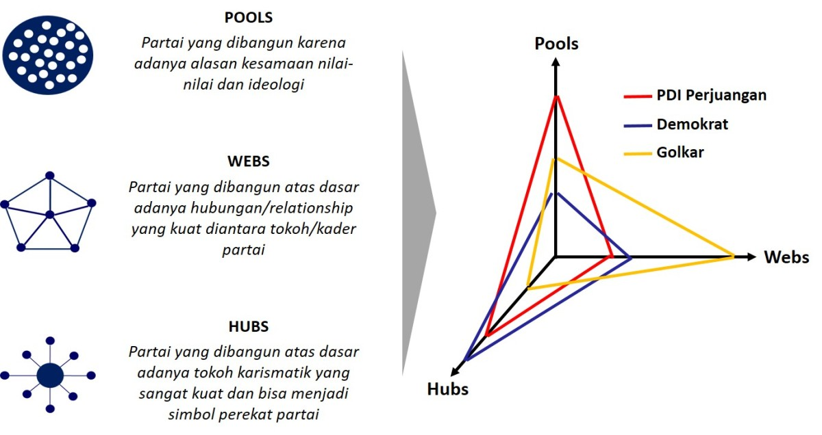 Partai Politik Ideal: Antara Pools, Webs, dan Hubs