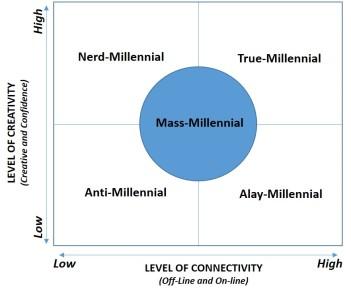 Milenial Segment