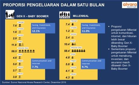 Milenial vs Gen X